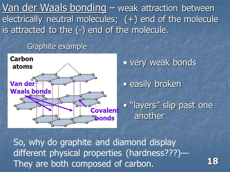 Van der Waals bonding – weak attraction between