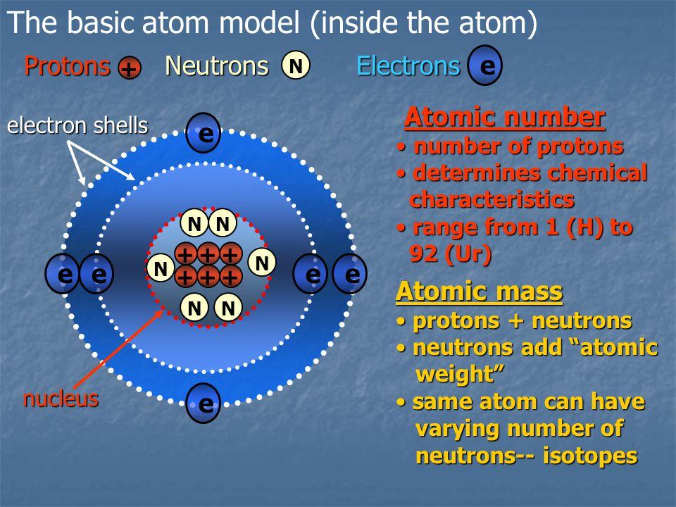 The basic atom model (inside the atom)