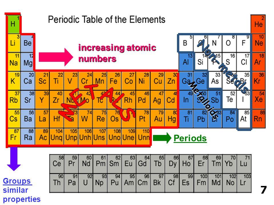 METALS Non-metals 7 increasing atomic numbers Metalloids Periods
