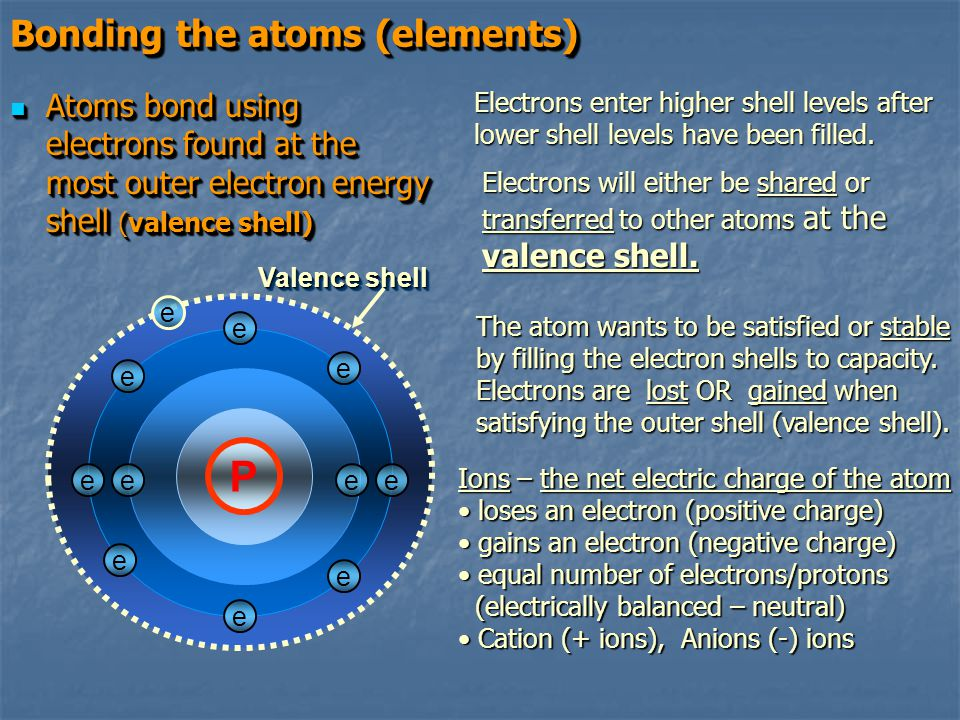 P Bonding the atoms (elements)