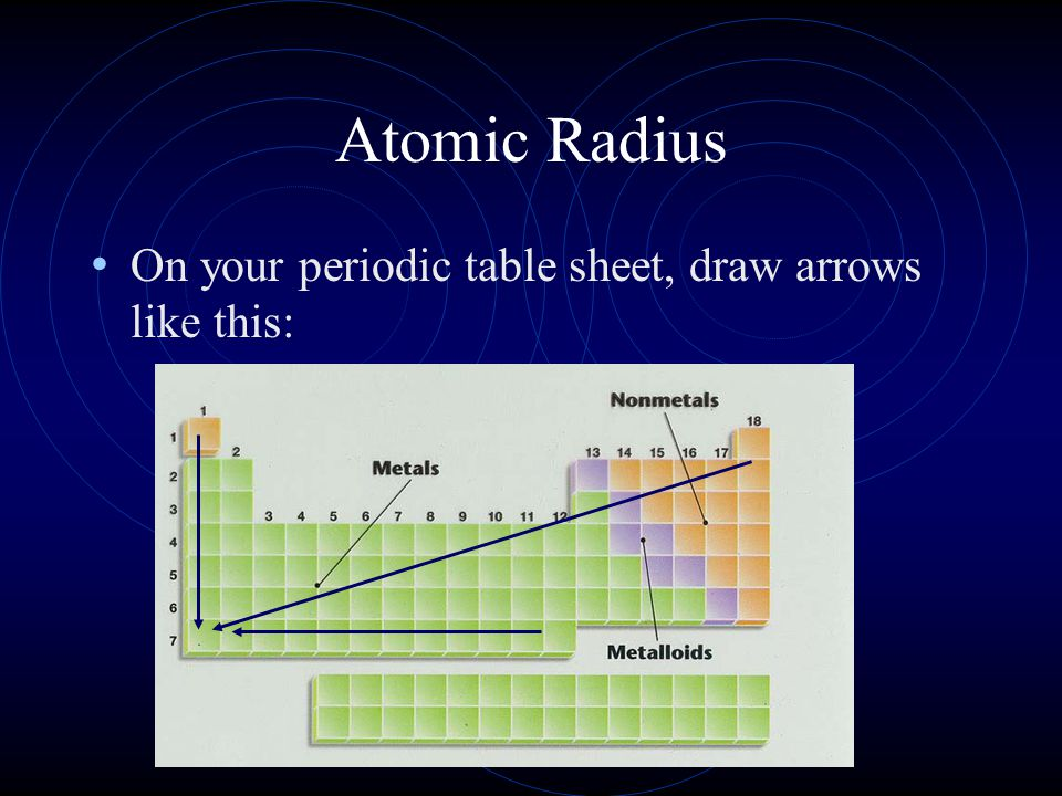 Atomic Radius On your periodic table sheet, draw arrows like this: