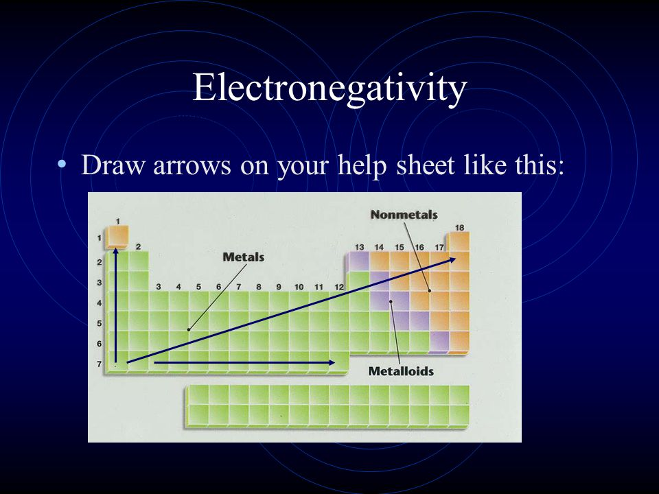 Electronegativity Draw arrows on your help sheet like this: