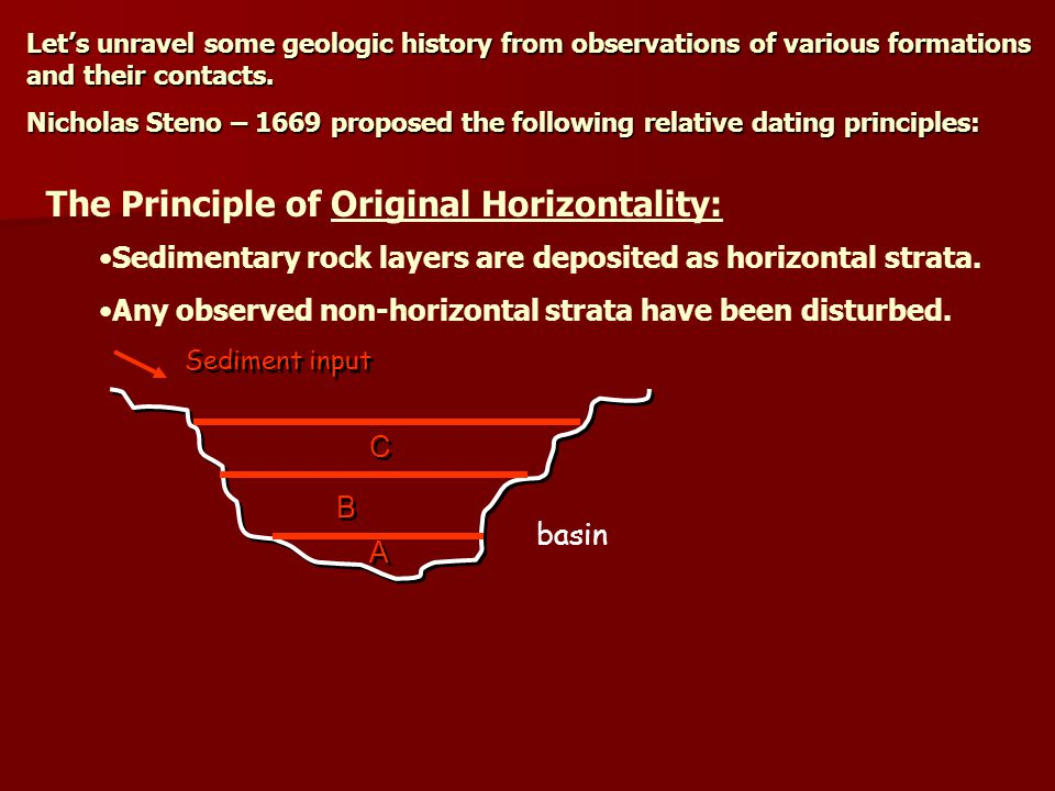 The Principle of Original Horizontality: