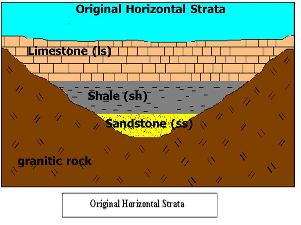 Original Horizontal Strata