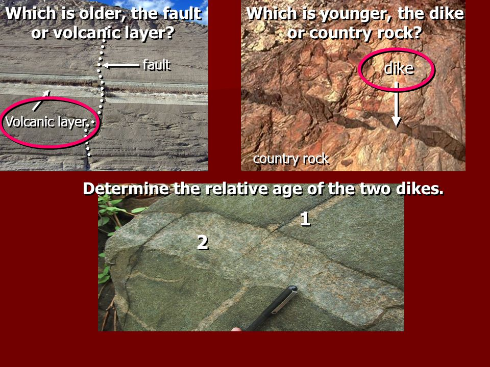 Which is older, the fault Which is younger, the dike