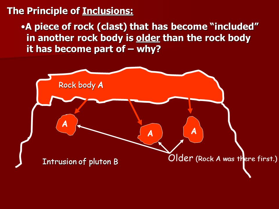 The Principle of Inclusions: