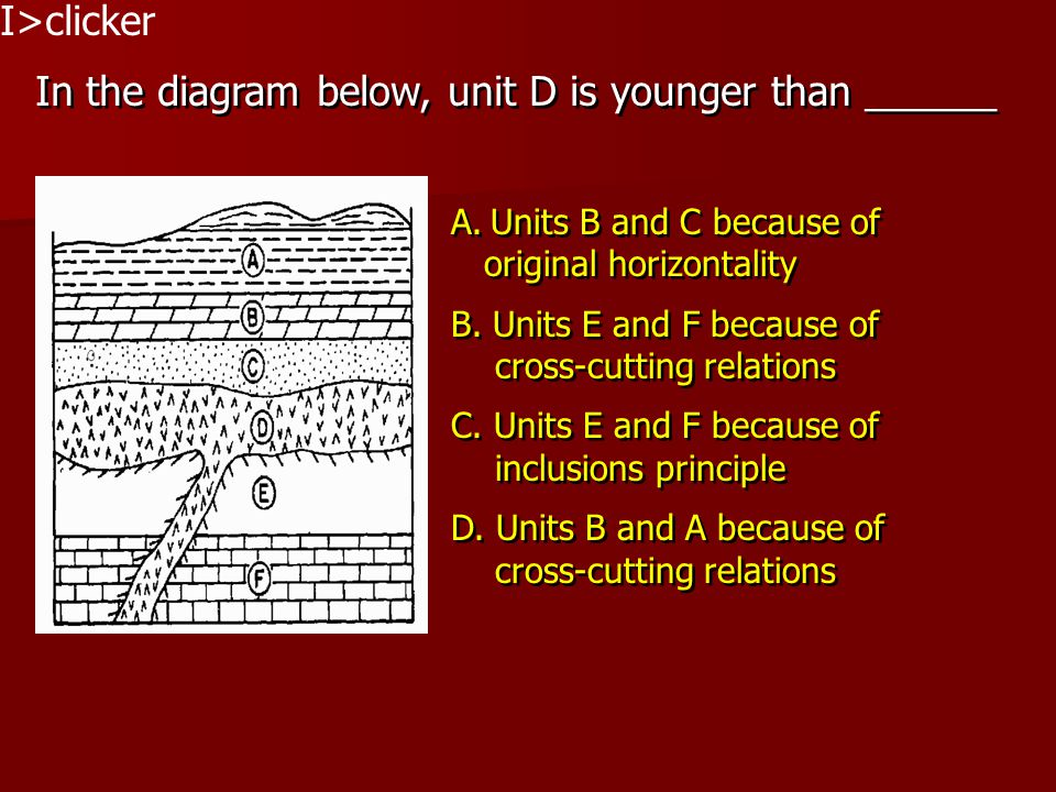In the diagram below, unit D is younger than ______