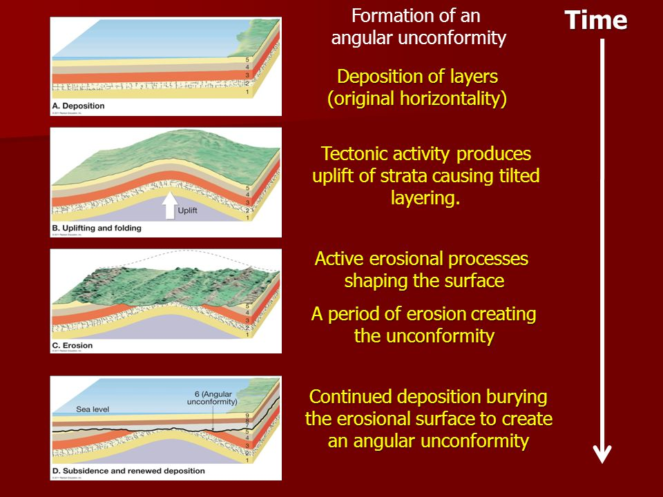Time Formation of an angular unconformity Deposition of layers