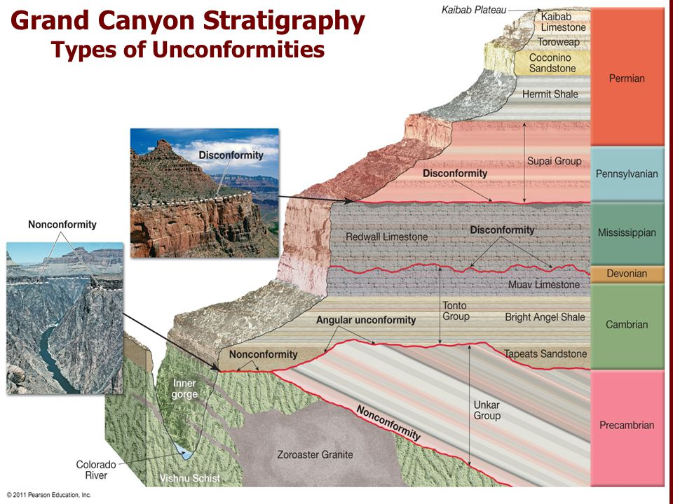 Grand Canyon Stratigraphy Types of Unconformities