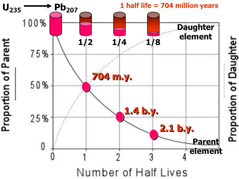 U235 Pb207 704 m.y. 1.4 b.y. 2.1 b.y. U-3 Daughter element 1/2 1/4 1/8