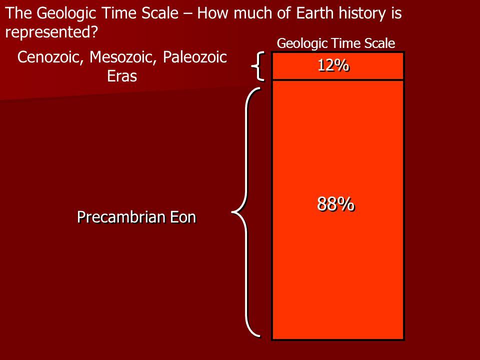 Cenozoic, Mesozoic, Paleozoic