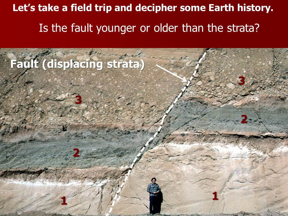Is the fault younger or older than the strata