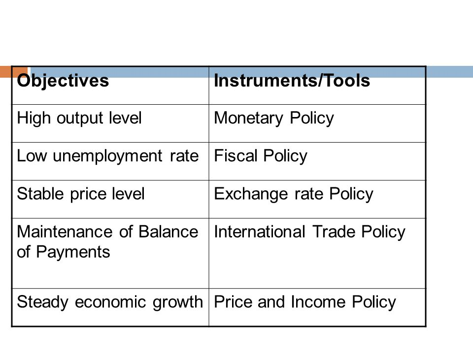 Objectives Instruments/Tools High output level Monetary Policy