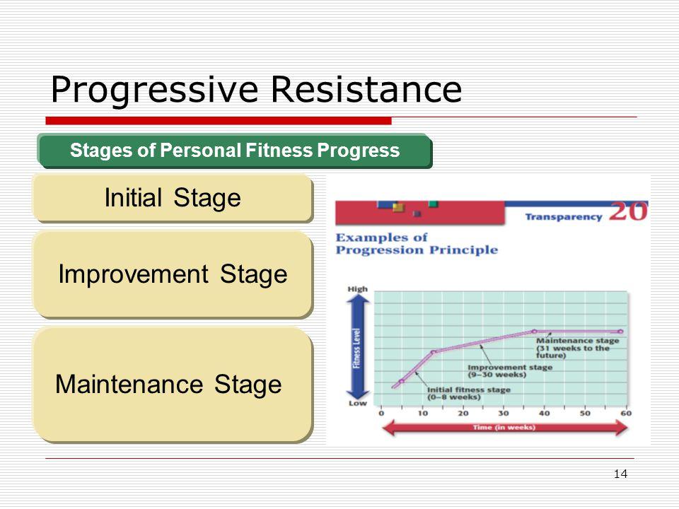 Progressive Resistance