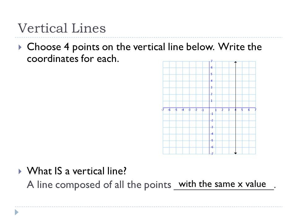 Vertical Lines Choose 4 points on the vertical line below. Write the coordinates for each. What IS a vertical line