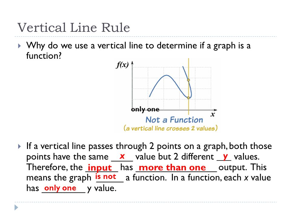 how to know if your graph is a function