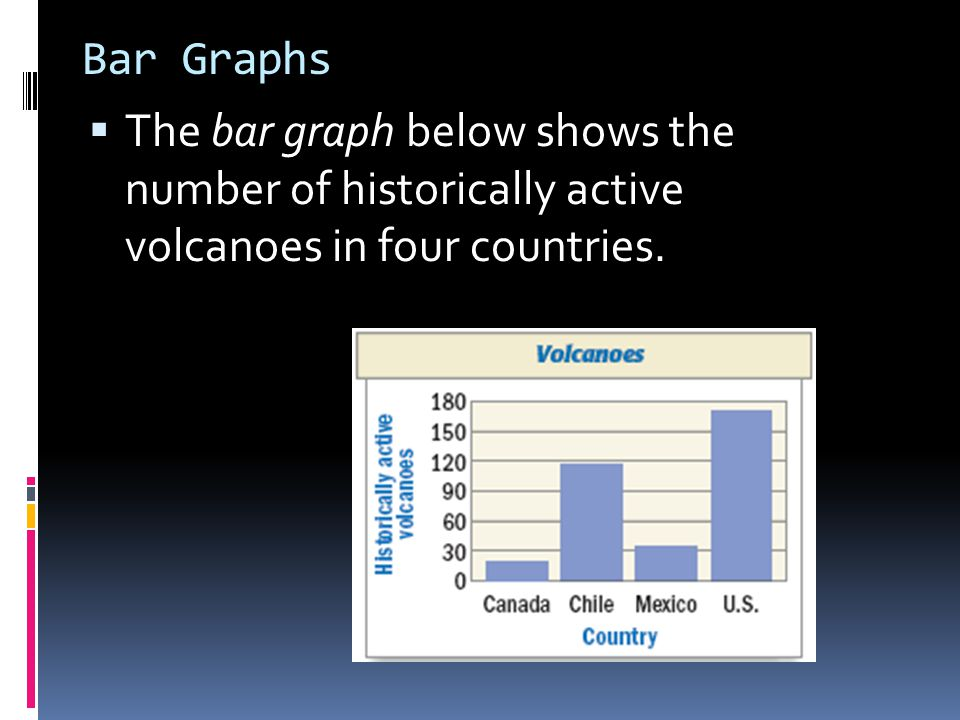 Bar Graphs The bar graph below shows the number of historically active volcanoes in four countries.