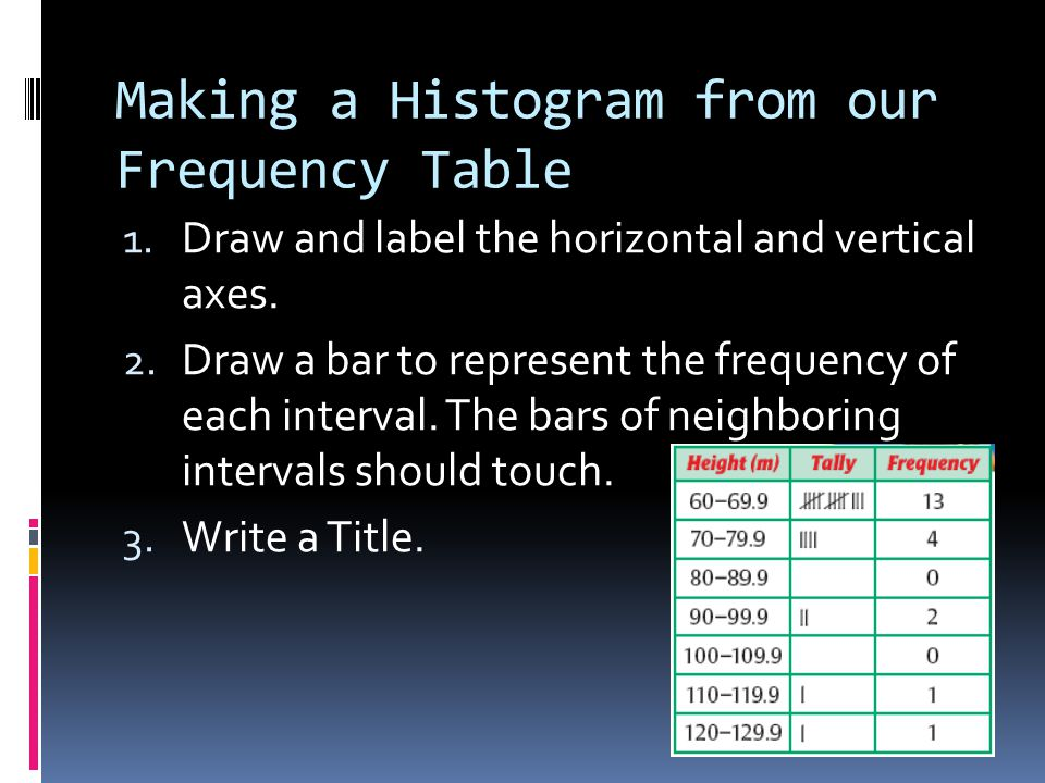 Making a Histogram from our Frequency Table