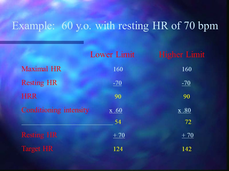 Example: 60 y.o. with resting HR of 70 bpm