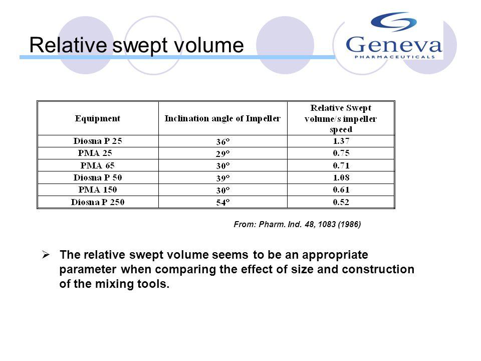 Relative swept volume From: Pharm. Ind. 48, 1083 (1986)