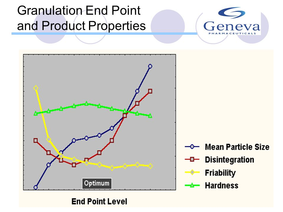 Granulation End Point and Product Properties