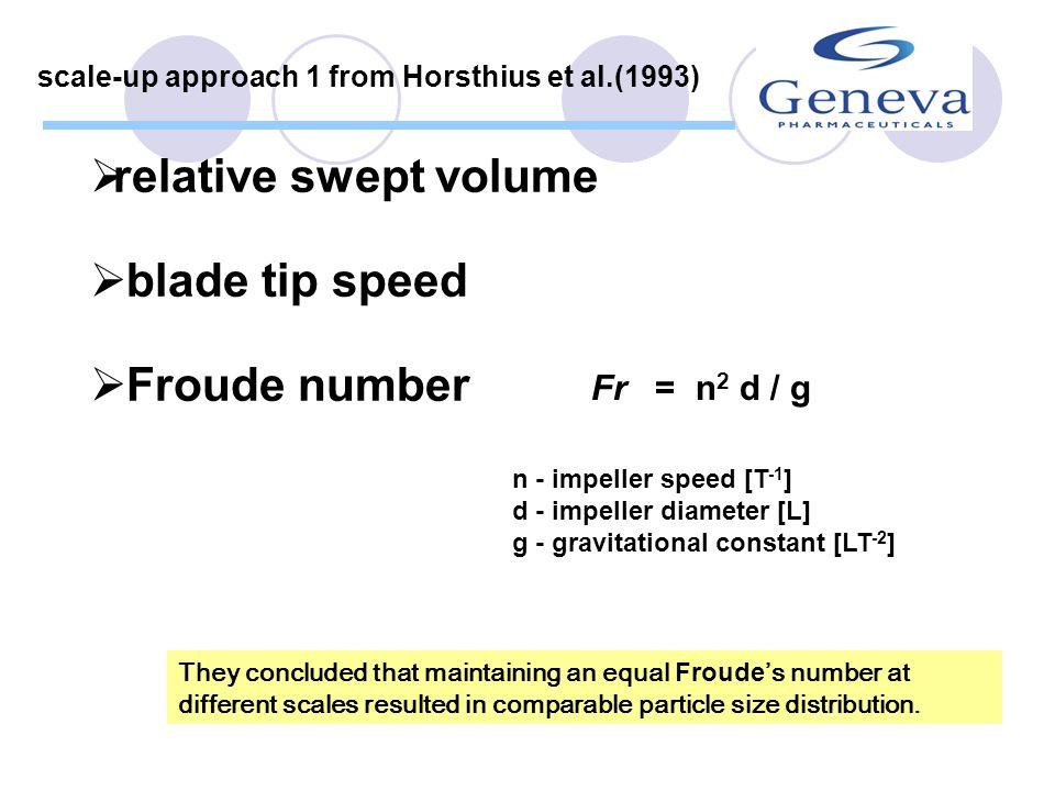 relative swept volume blade tip speed Froude number Fr = n2 d / g