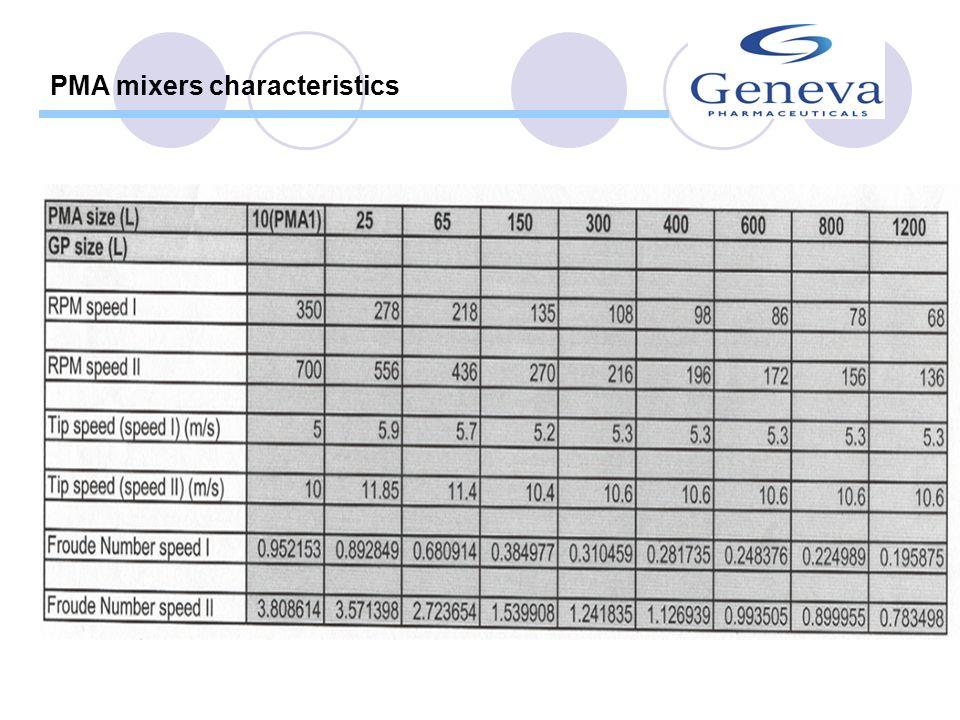 PMA mixers characteristics