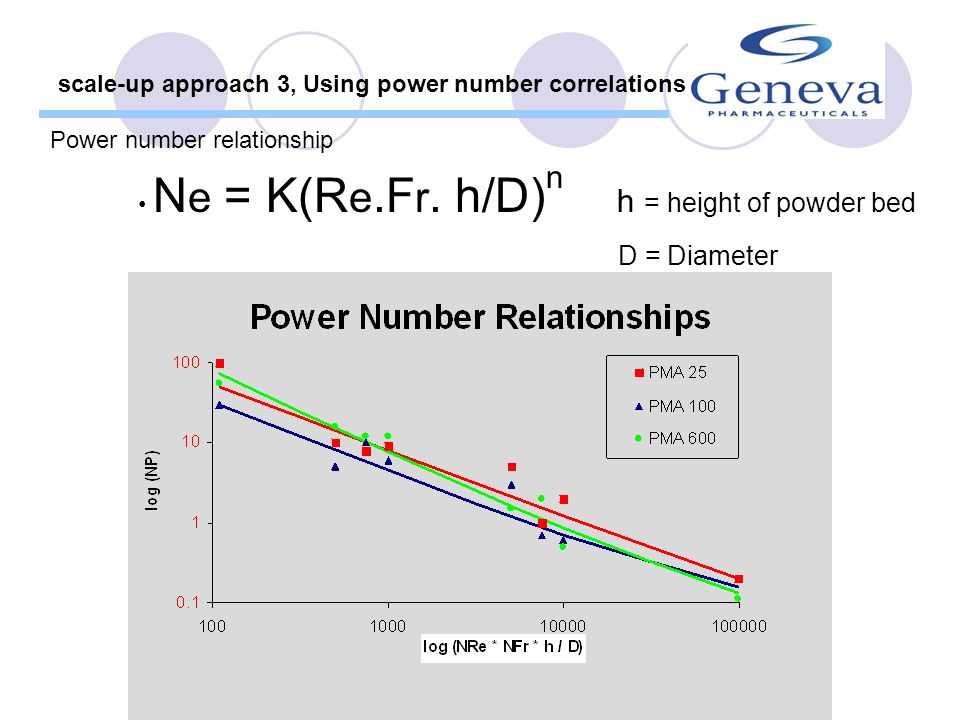 D = Diameter scale-up approach 3, Using power number correlations