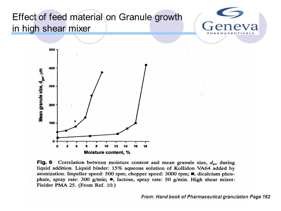 Effect of feed material on Granule growth in high shear mixer