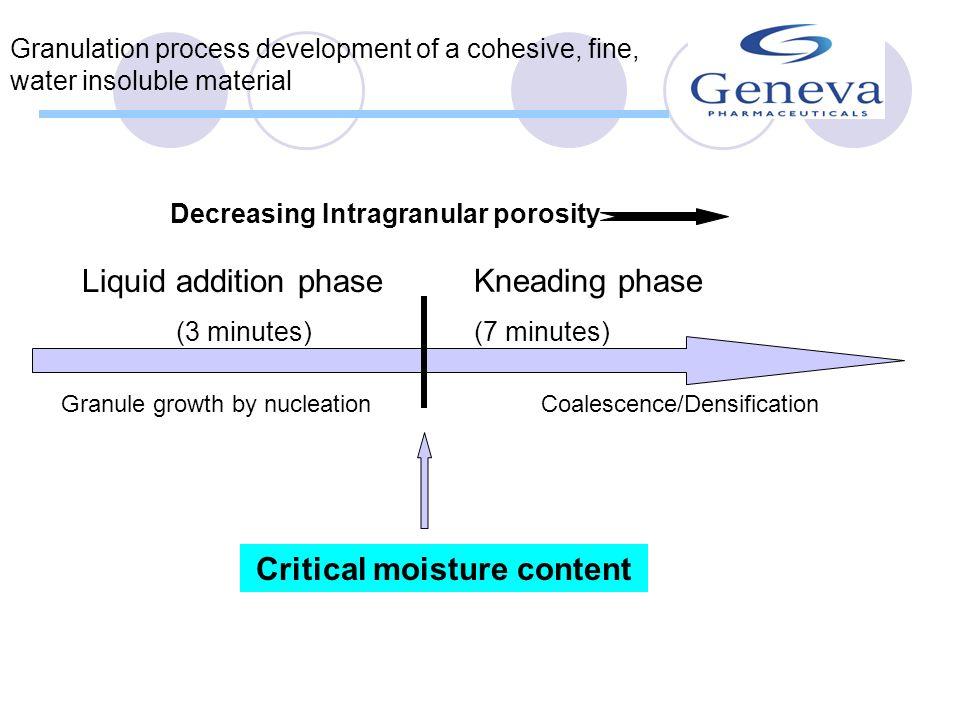 Critical moisture content