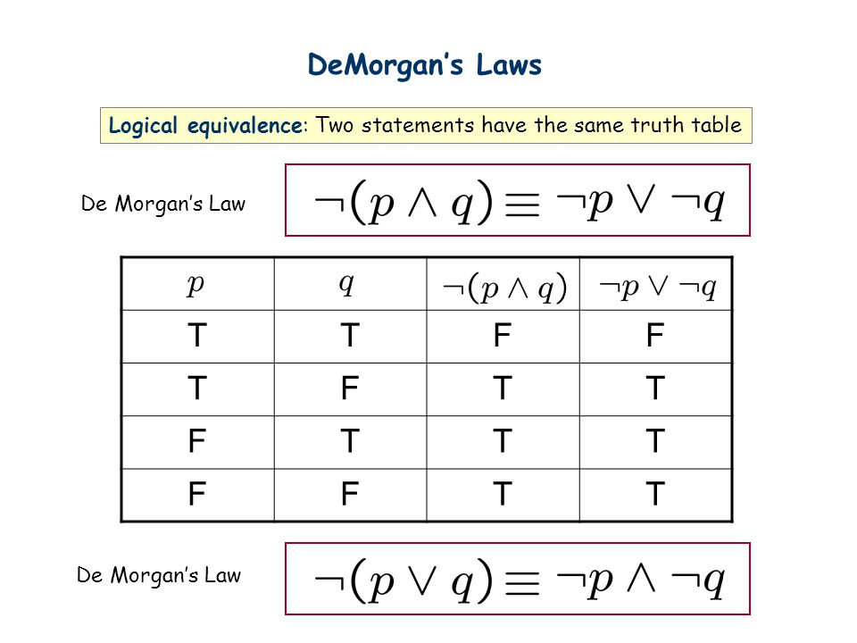 DeMorgan's Laws Logical equivalence: Two statements have the same truth table. De Morgan's Law. T.
