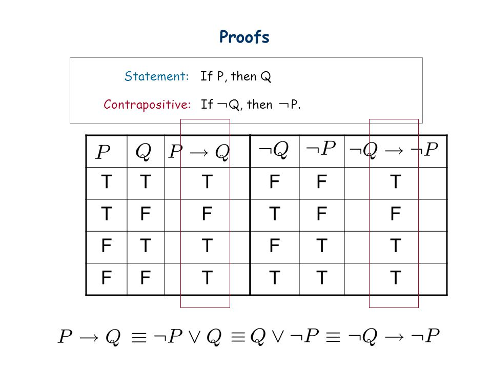 Proofs Statement: If P, then Q Contrapositive: If Q, then P. T F F T