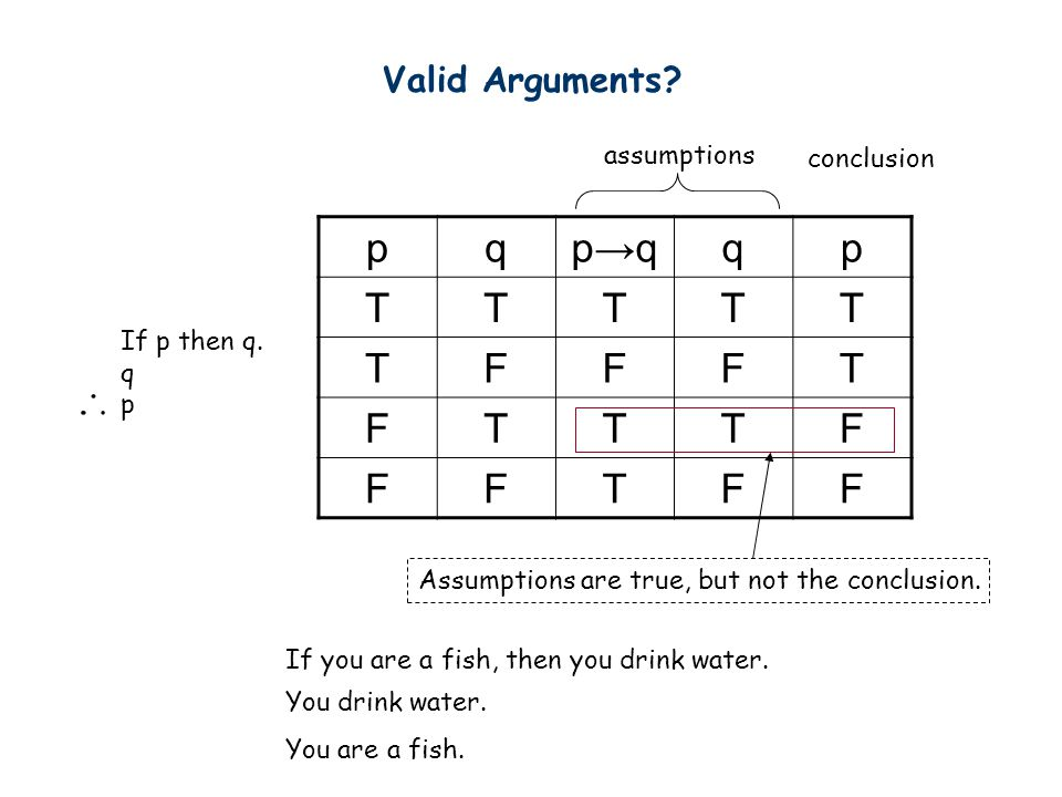 p q p→q T F Valid Arguments assumptions conclusion If p then q. q p