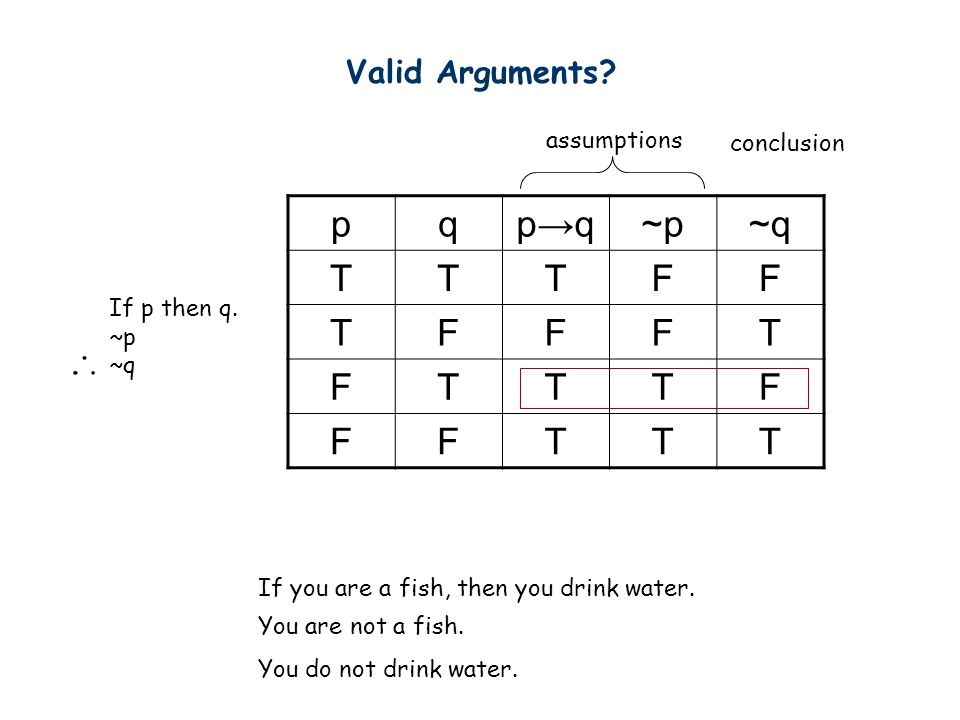p q p→q ~p ~q T F Valid Arguments assumptions conclusion If p then q.