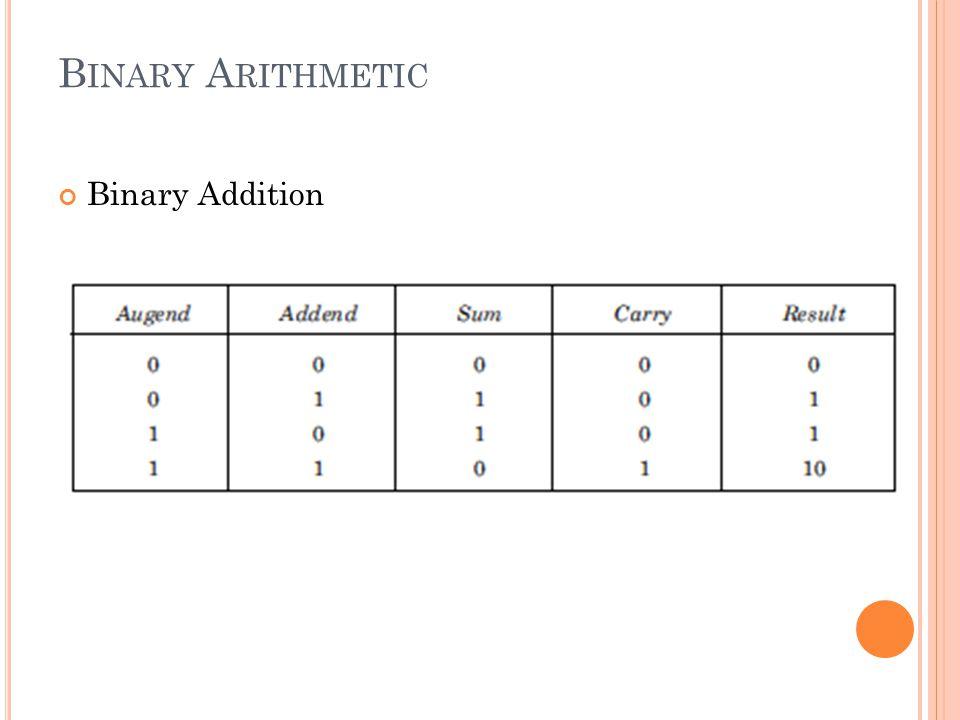 Binary Arithmetic Binary Addition