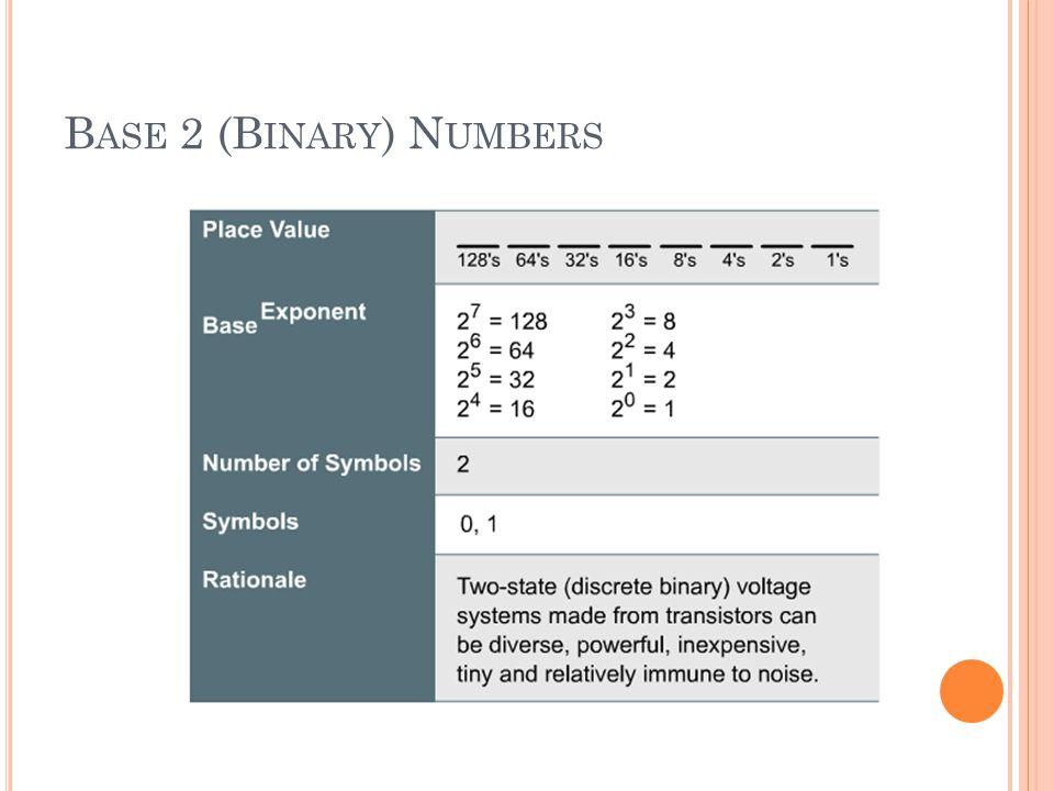 Base 2 (Binary) Numbers