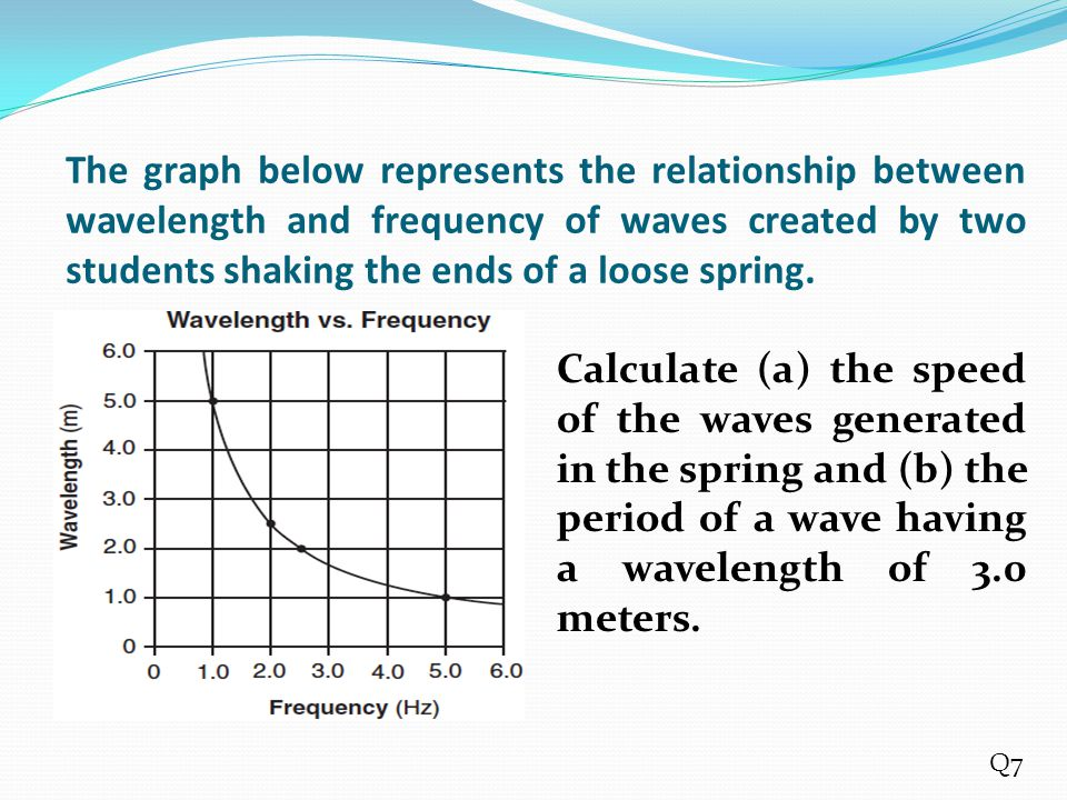 The graph below represents the relationship between wavelength and frequency of waves created by two students shaking the ends of a loose spring.