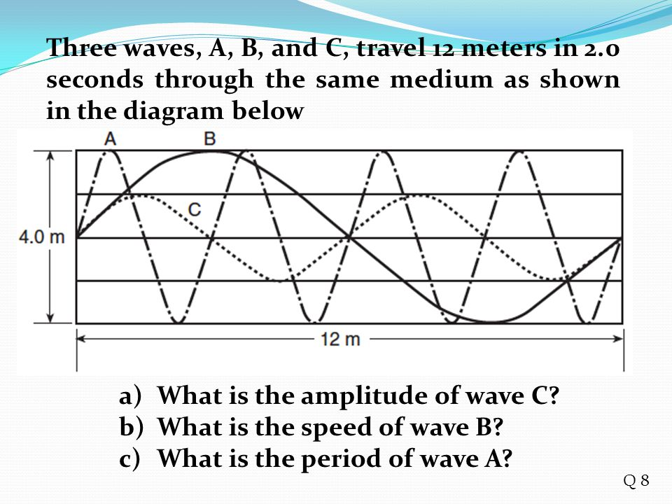 What is the amplitude of wave C What is the speed of wave B