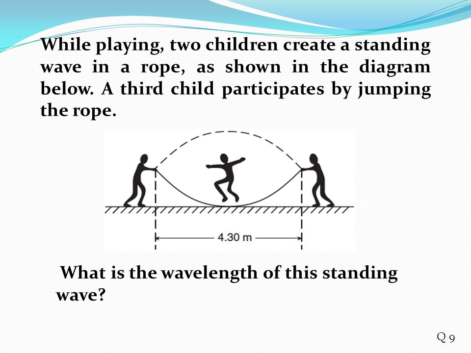 how to find wavelength standing waves