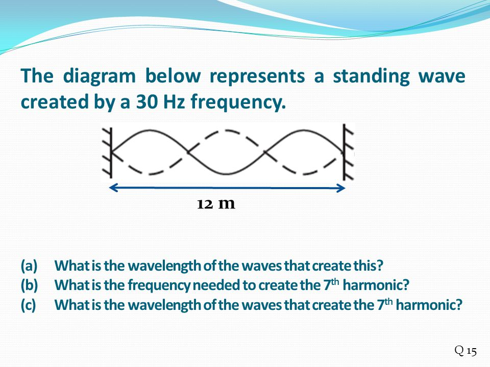 The diagram below represents a standing wave created by a 30 Hz frequency.
