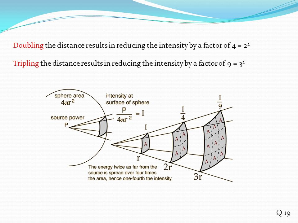 Doubling the distance results in reducing the intensity by a factor of 4 = 22