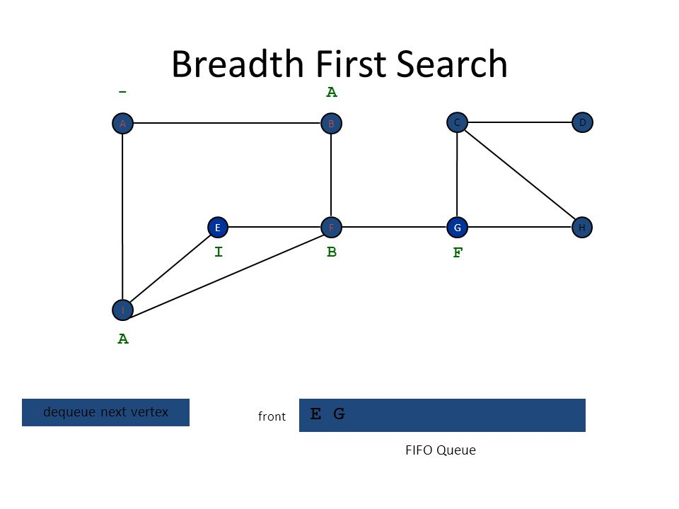 Breadth First Search E G - A I B F A dequeue next vertex FIFO Queue