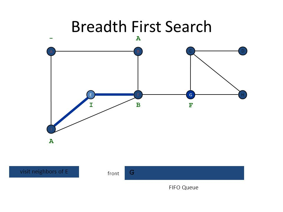 Breadth First Search G - A I B F A visit neighbors of E FIFO Queue