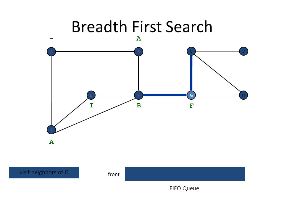 Breadth First Search - A I B F A visit neighbors of G FIFO Queue front