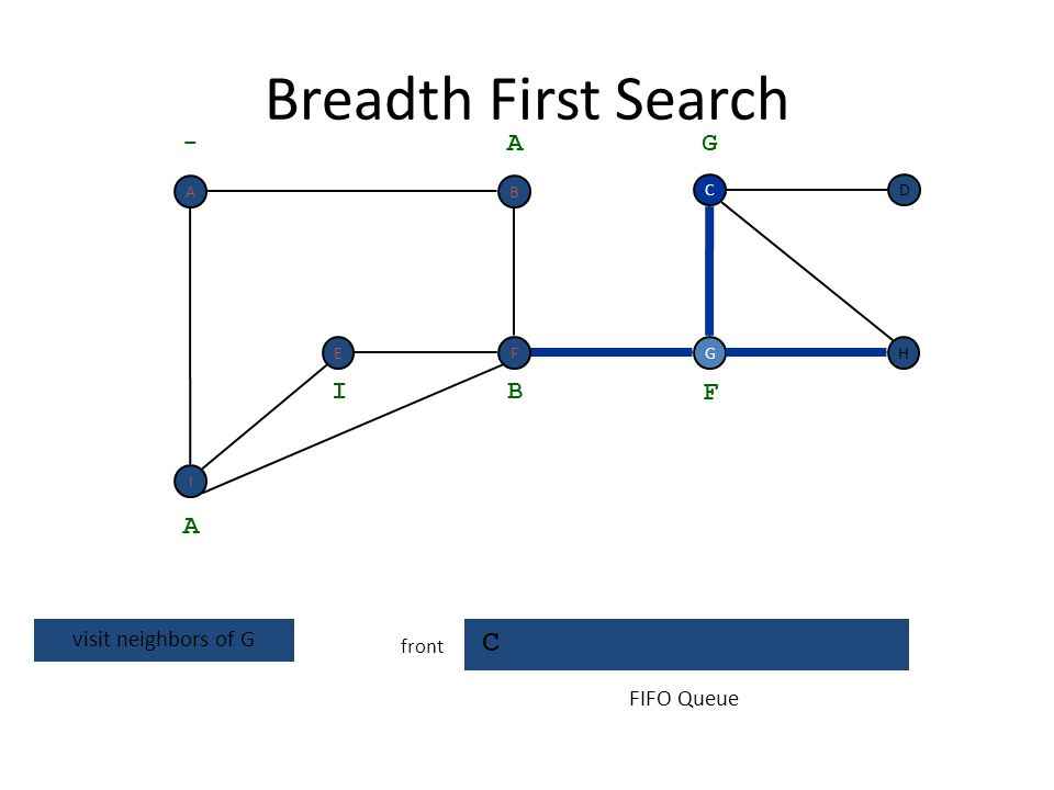Breadth First Search C - A G I B F A visit neighbors of G FIFO Queue