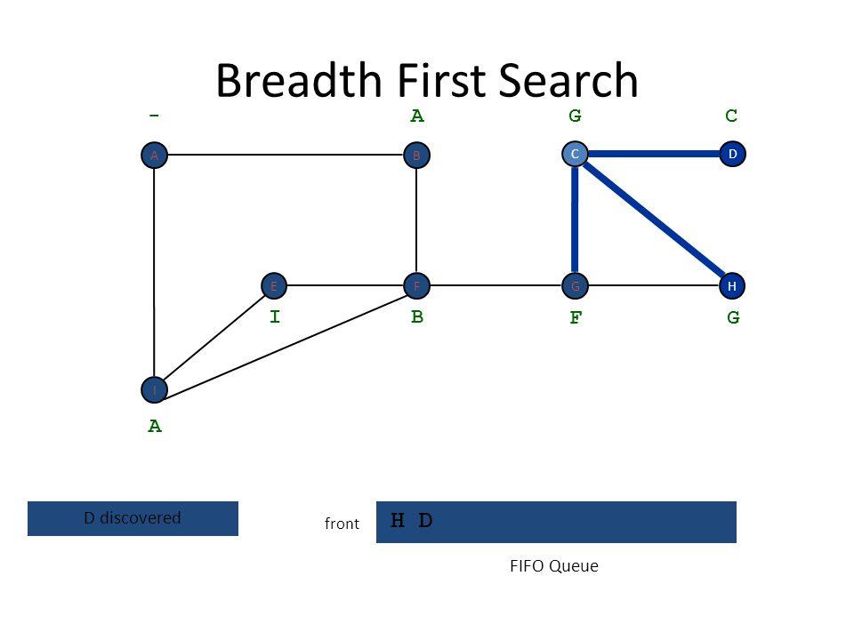Breadth First Search H D - A G C I B F G A D discovered FIFO Queue