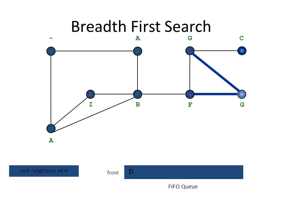 Breadth First Search D - A G C I B F G A visit neighbors of H