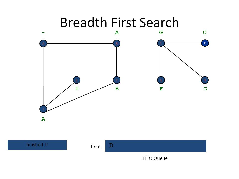 Breadth First Search D - A G C I B F G A finished H FIFO Queue front A