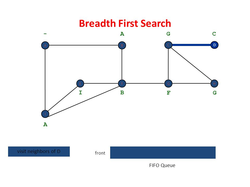 Breadth First Search - A G C I B F G A visit neighbors of D FIFO Queue