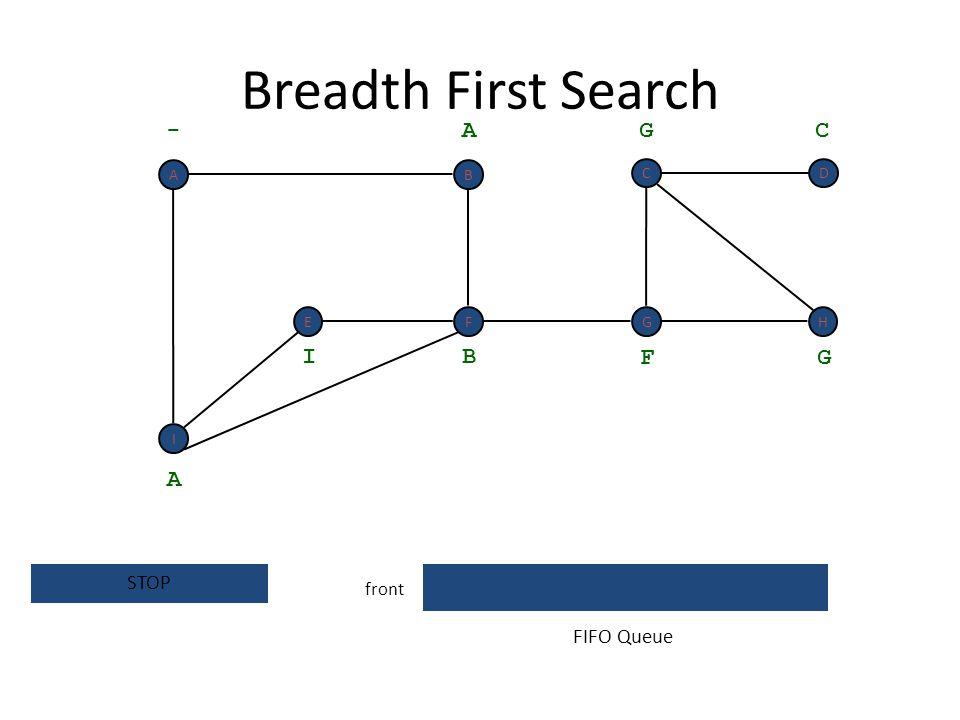 Breadth First Search - A G C I B F G A STOP FIFO Queue front A B C D E